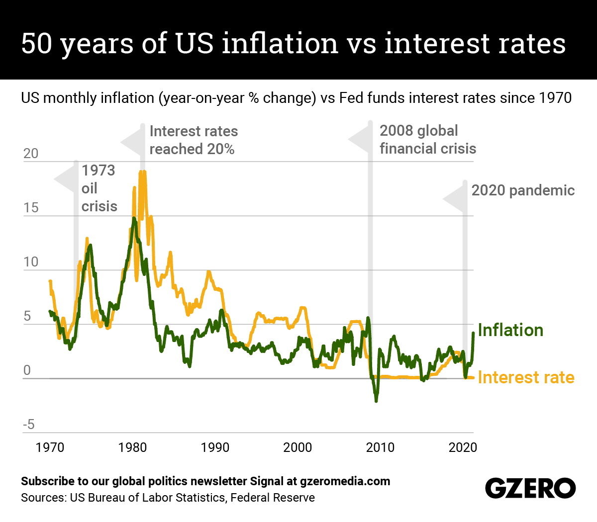 The Graphic Truth: 50 years of US inflation vs interest rates