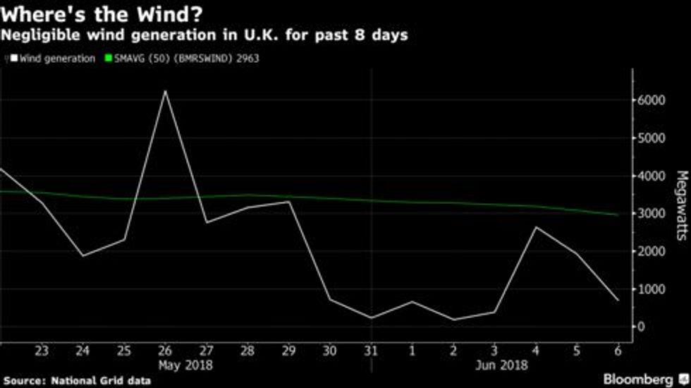 Britain has gone nine days without wind power