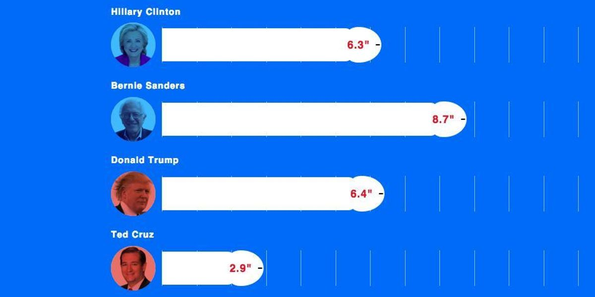 Now You Can Vote on Presidential Penis Length