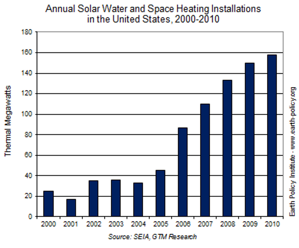 Harnessing the Sun's Energy for Water and Space Heating