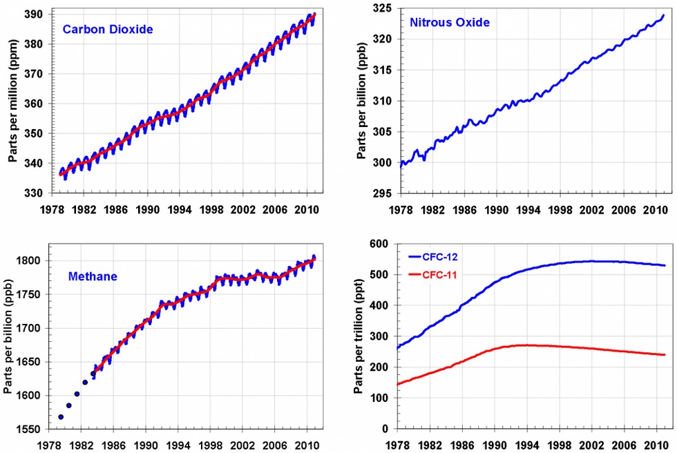 Greenhouse Gas Index Continues to Climb