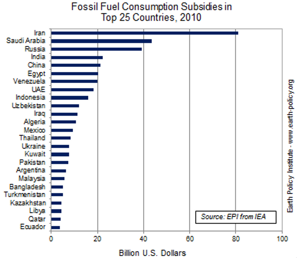 Governments Spend $1.4 Billion Per Day to Destabilize Climate