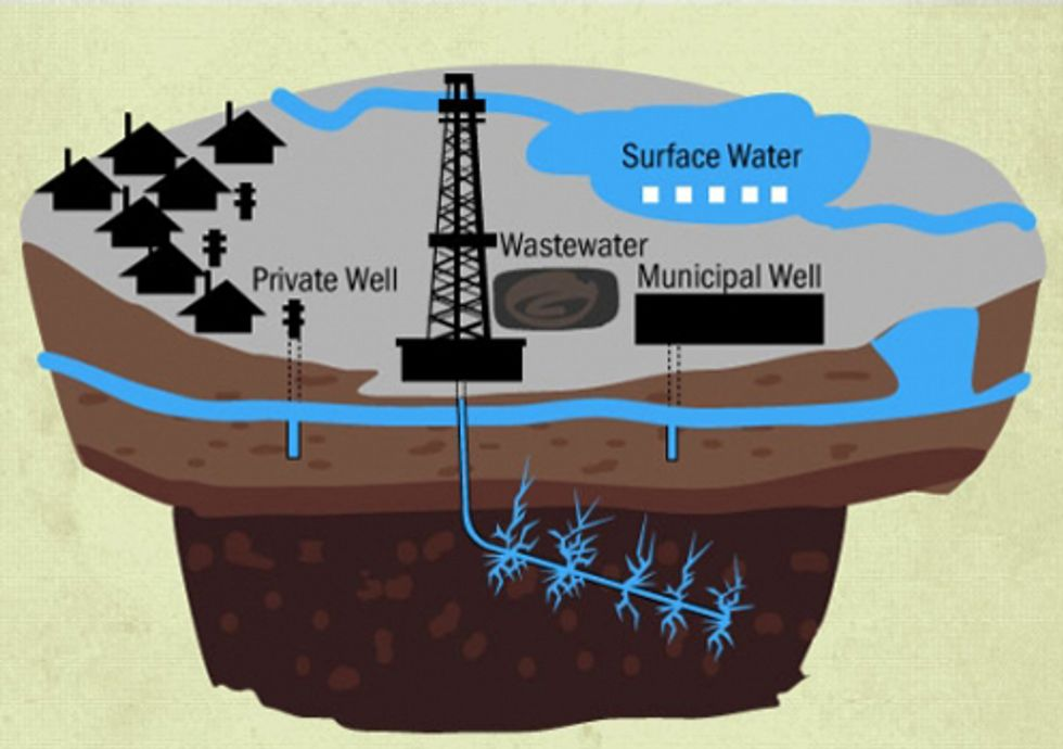 Water—The Essential Ingredient for Fracking