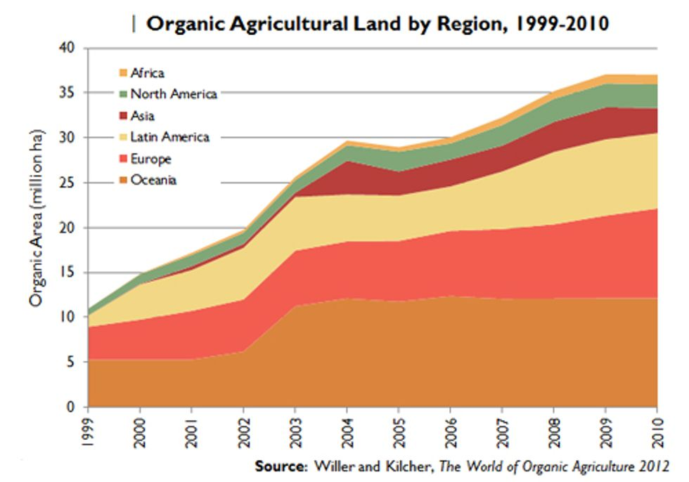 How Organic Farming Contributes to a Sustainable Food System