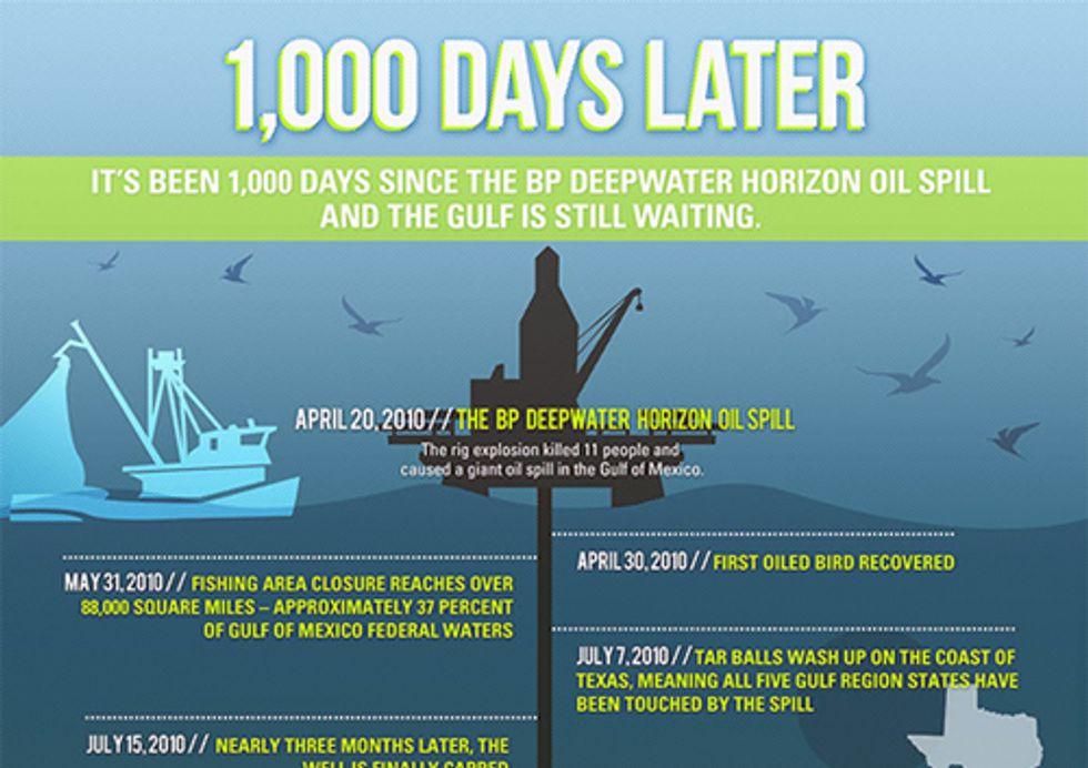 Deepwater Horizon: 1,000 Days Later