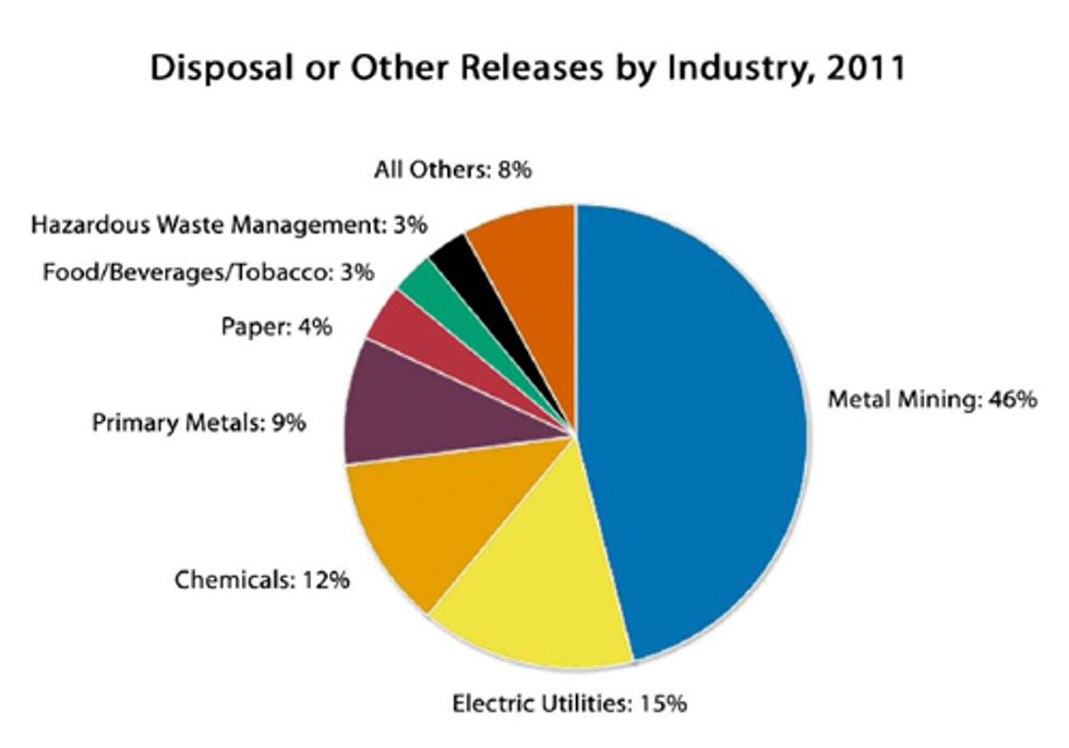EPA Annual Report Shows Increase of Toxic Chemicals to the Environment