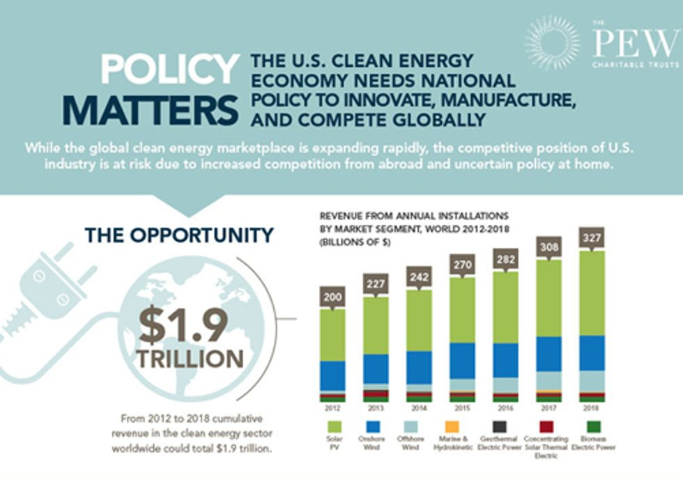 Policy Matters: The Clean Energy Future of the U.S.