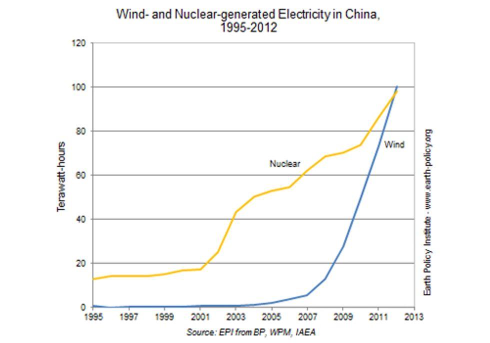 Wind Surpasses Nuclear: Proof Positive Renewables Can Power the Planet