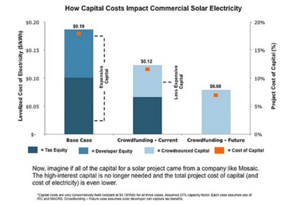 How Crowdfunding Lowers the Cost of Solar Energy