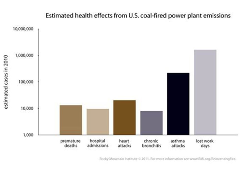 Exposing the 'War on Coal' Charade