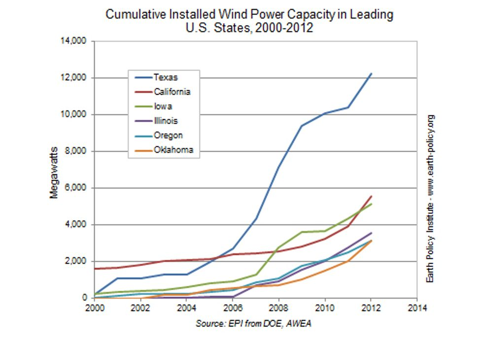 Wind Power's Unprecedented Contribution to Electricity Generation in 2012