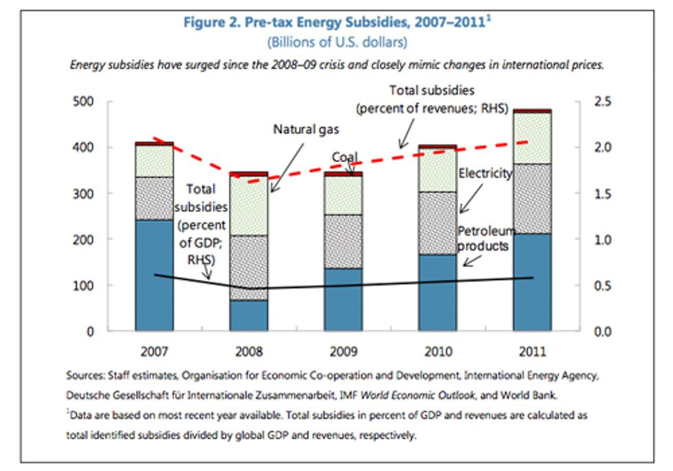Fossil Fuel Subsidies: A Global Scandal