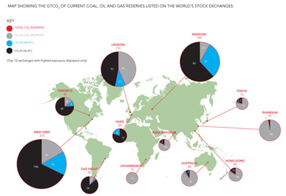 Experts Warn: Carbon Bubble Could Worsen Global Economic Crisis