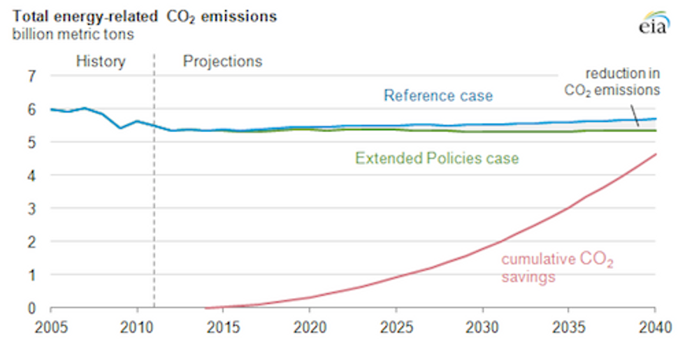 Research Shows Strong Renewable Energy Laws Reduce Climate Change Pollution