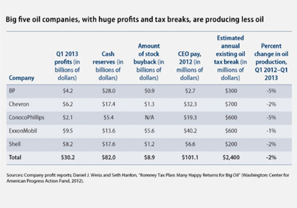 Big Oil Rakes in Huge First Quarter Profits