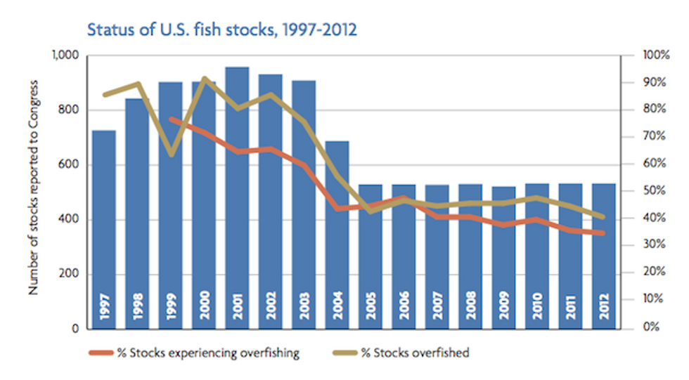 The Future of U.S. Fisheries: An Ecosystem-Based Approach