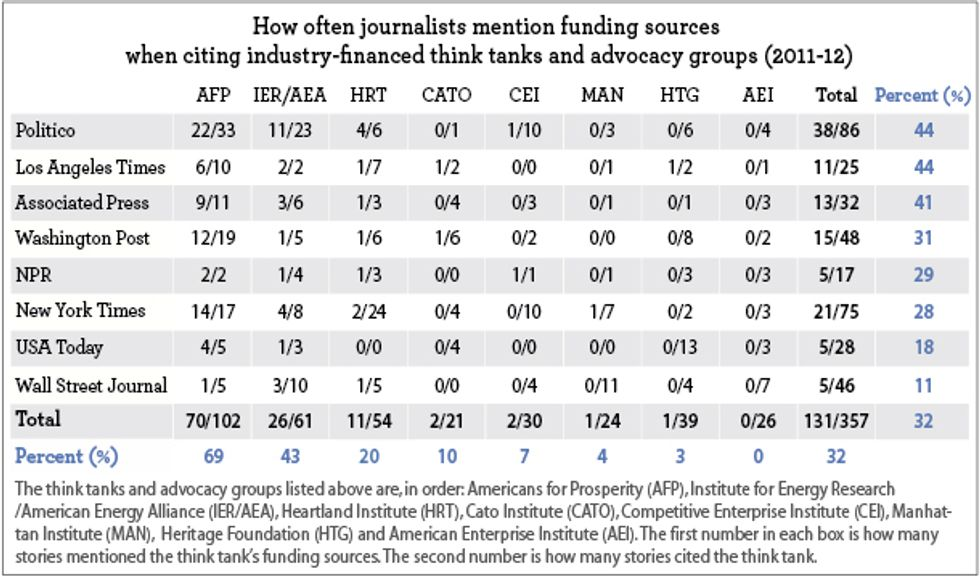 Part I: How the Media Help the Koch Brothers and ExxonMobil Spread Climate Doubt