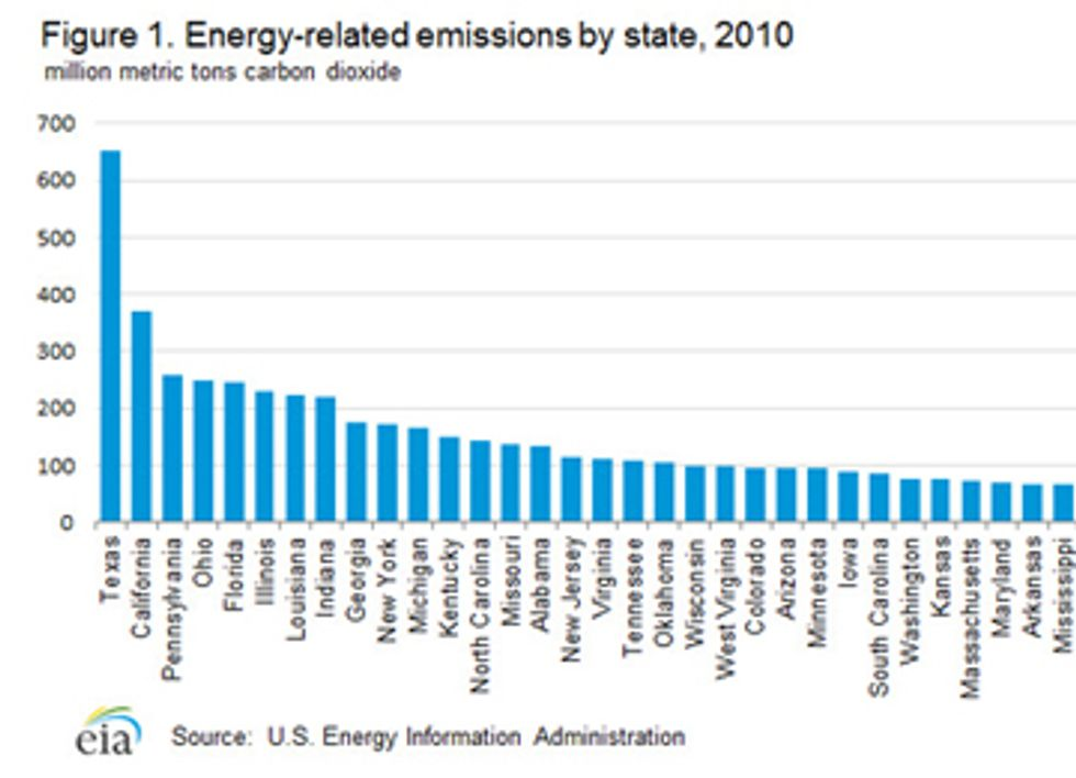 Carbon Emissions: How Does Your State Score?