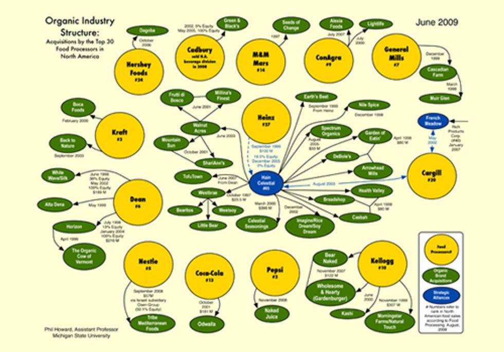 Big Ag Insiders Corrupt National Organic Standards Board