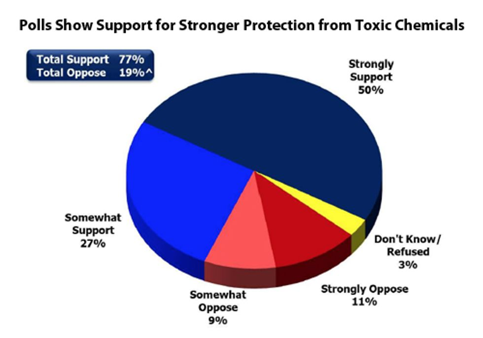 Polls Show Bipartisan Support for Stronger Protection from Toxic Chemicals