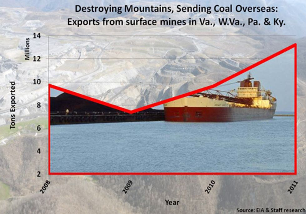 U.S. Rep. Markey Releases Report on Increase in Coal Exports