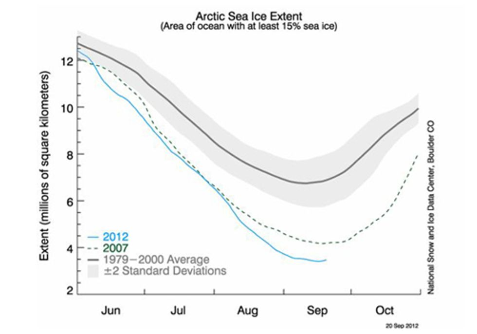 Antarctic Sea Ice Loss and Media's Art of Climate Distraction