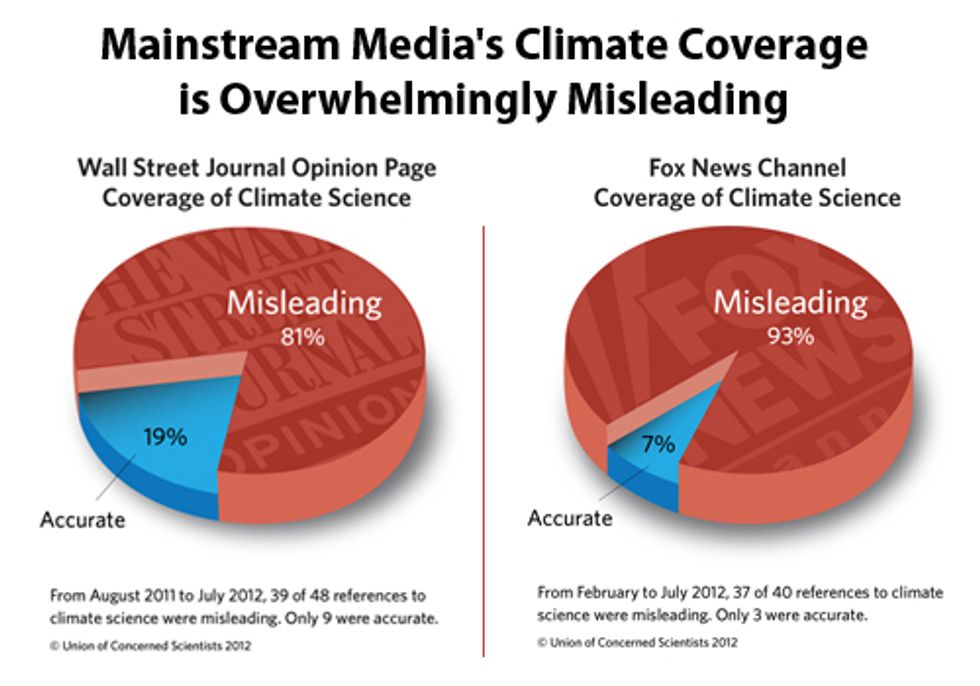 Study Finds Mainstream Media's Climate Coverage is Overwhelmingly Misleading