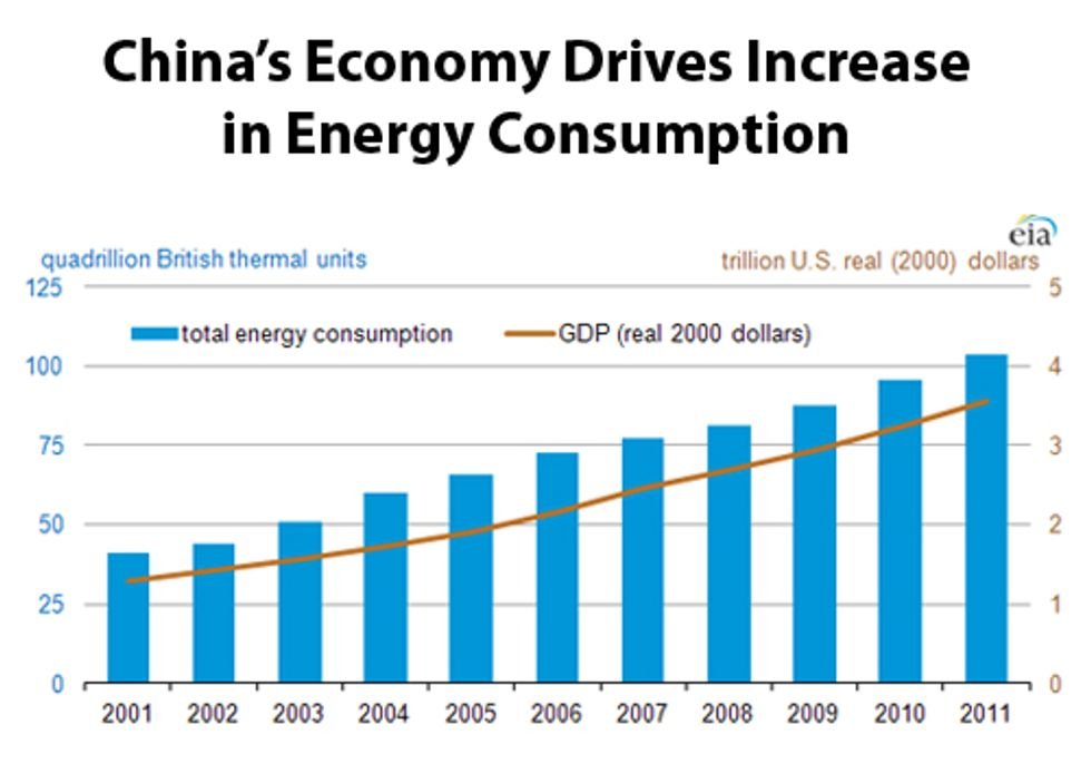 Economic Growth Continues to Drive China's Growing Need for Energy