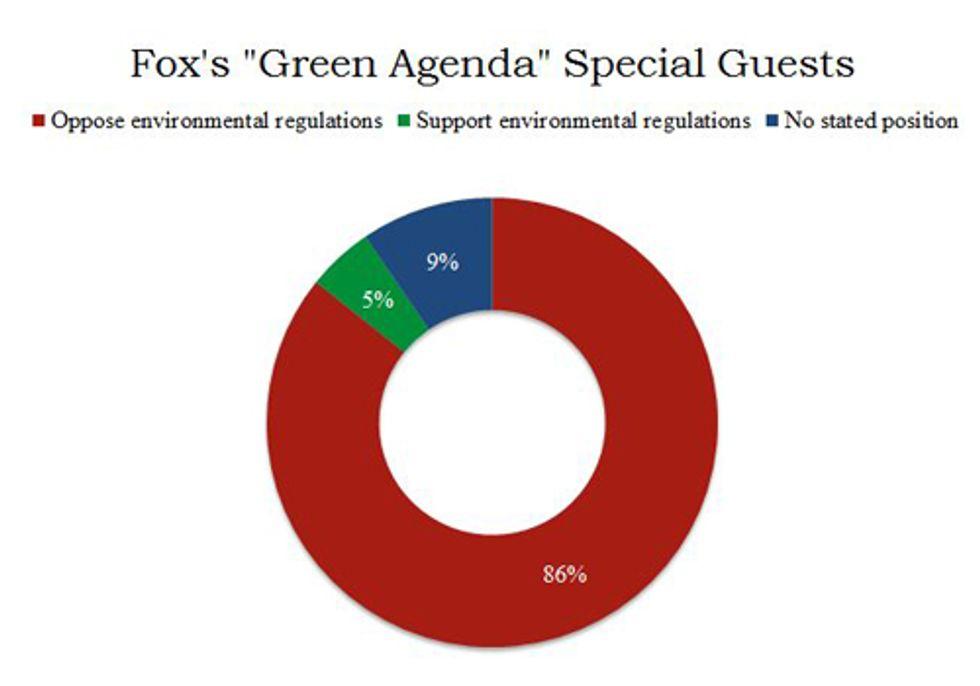 Fox News Slams Environmental Laws Protecting Human Health