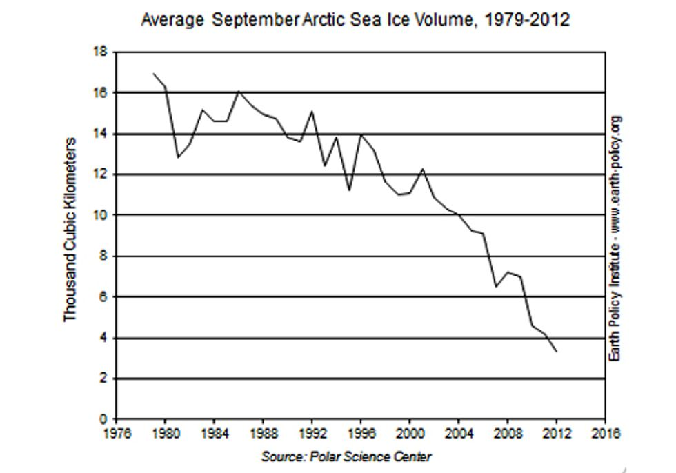 Shocking Data Reveals Arctic Sea Ice Free Fall