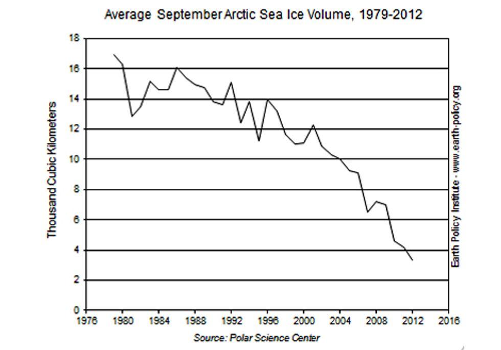 Shocking Data Reveals Arctic Sea Ice Free Fall