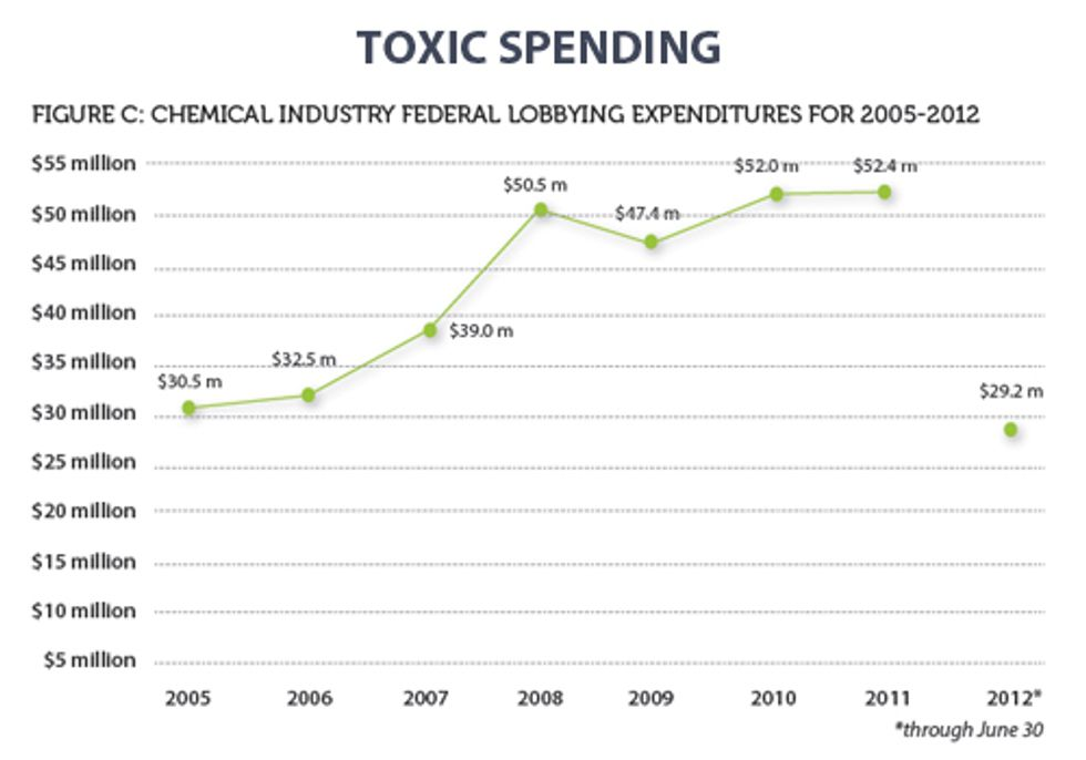 TOXIC SPENDING: Report Details Chemical Industry's Massive Campaign Contributions