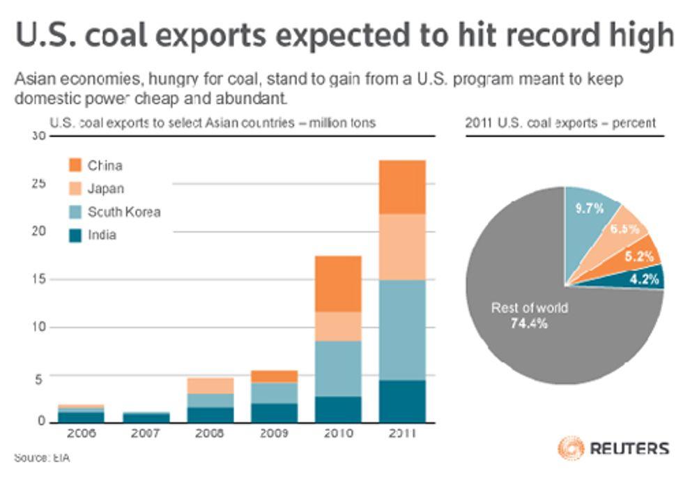 Coal Exports Booming at U.S. Taxpayers' Expense