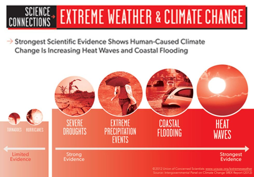 The Role Climate Change Plays in Mega-Storms