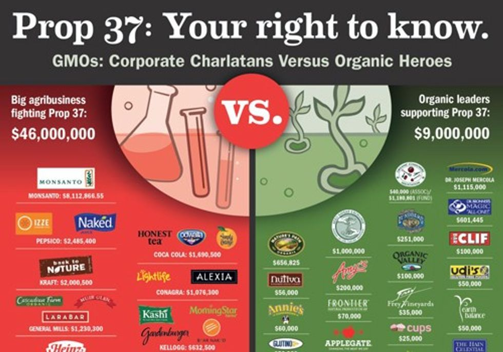 Payback Time: Boycott the Organic and 'Natural' Brands that Helped Kill Consumers' Right to Know