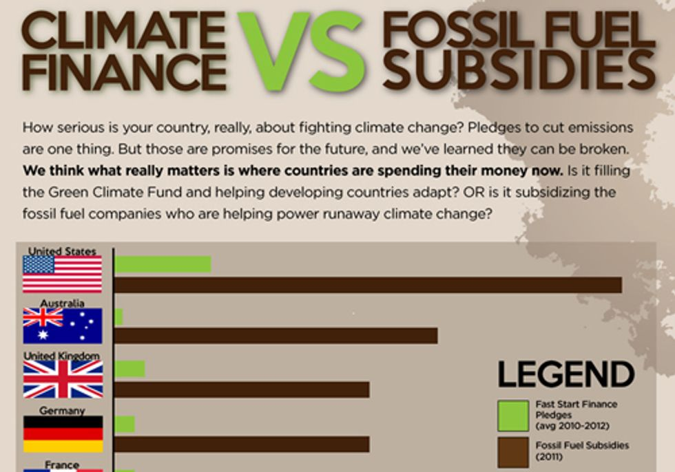 Fossil Fuel Subsidies Five Times Greater Than Climate Finance