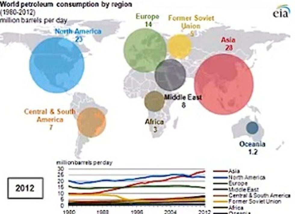 World Petroleum Use Sets Record High, Asia Remains Largest Consumer