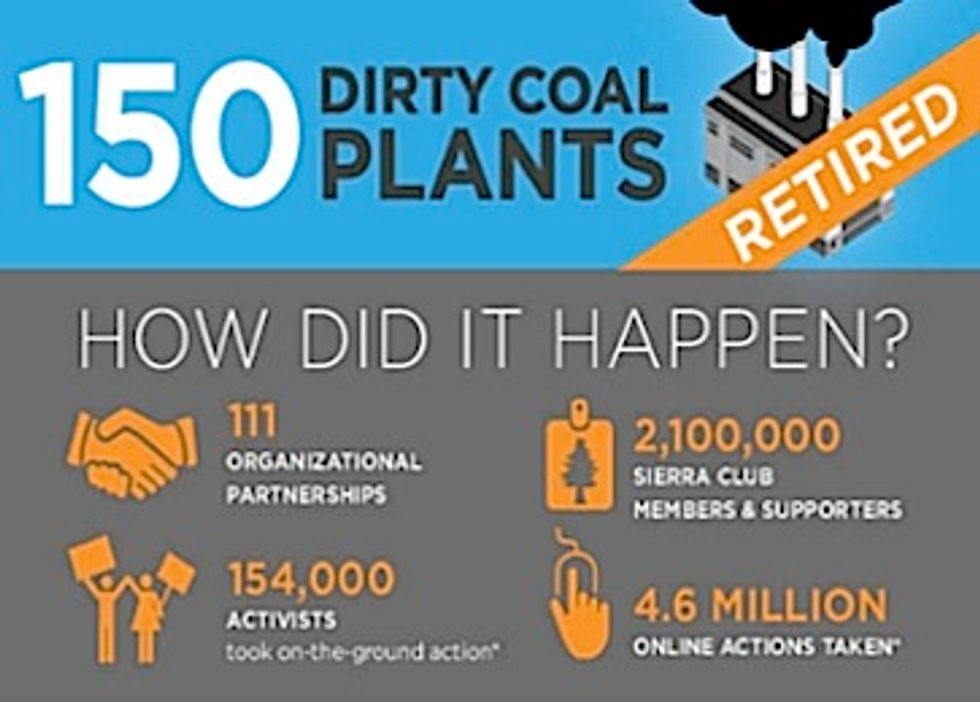 150 Coal Plants Retired in Major Milestone Towards a Clean Energy Future