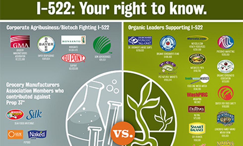 GE Food Labeling Initiative Up Against Record-Breaking Donations From Corporate Giants