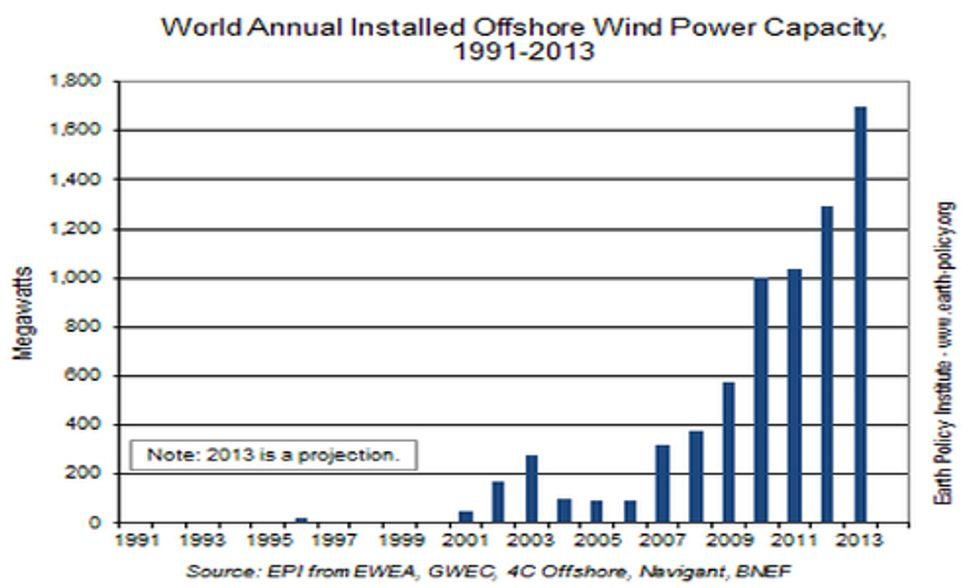 Offshore Wind Installations on Track For Seventh Consecutive Record Year