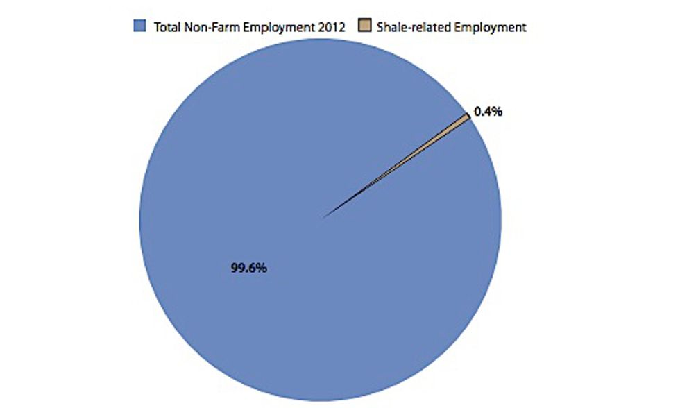 Six-State Study Confirms Job Numbers Exaggerated by Fracking Industry