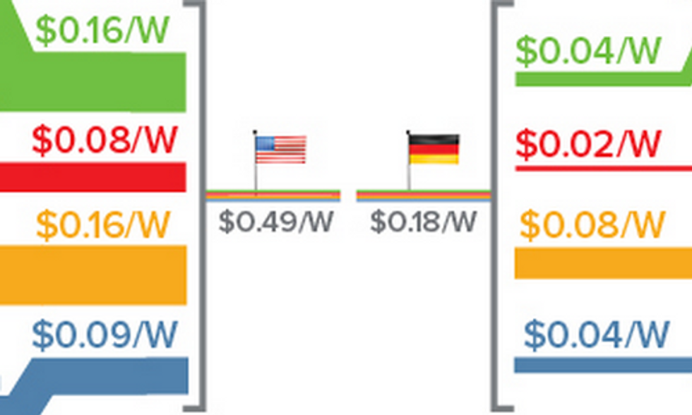 How U.S. Solar Market Can Surpass Germany