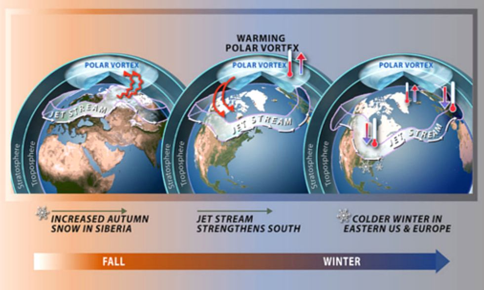 Why the 'Polar Vortex' Does Not Disprove Global Warming