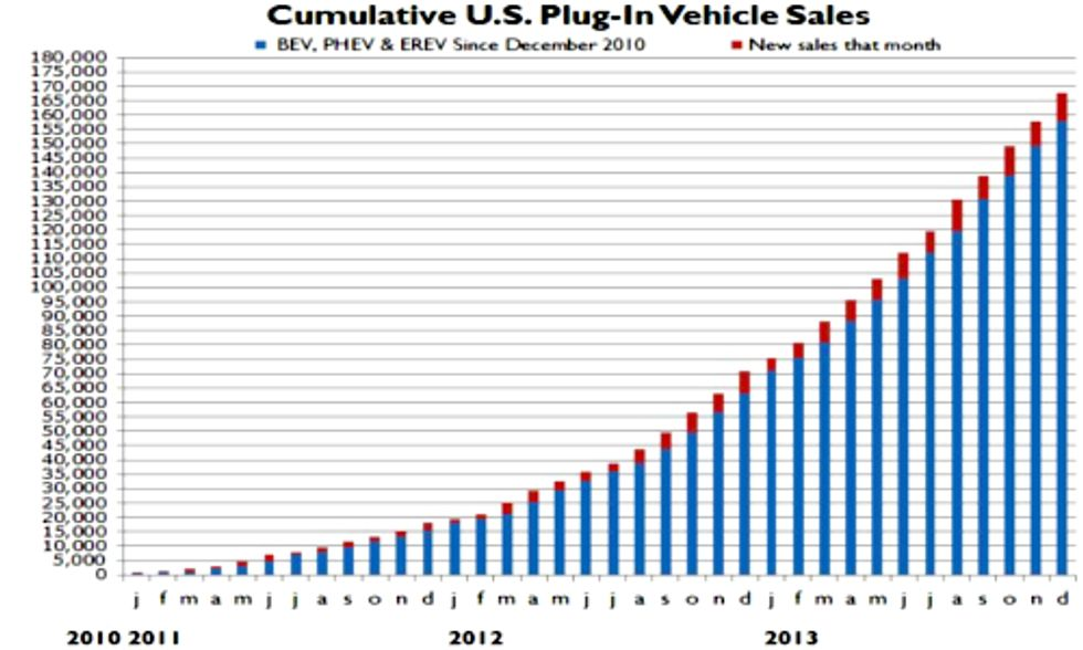 EV and Hybrid Sales Surged by 84 Percent in 2013