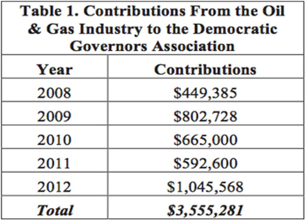 Democratic Governors Received $3.5 Million in Dirty Energy Money in Last Five Years