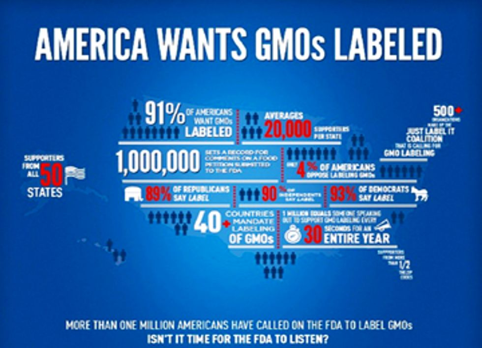 We Know Who You Are: 71 Senators Reject States' Right to Label GMOs