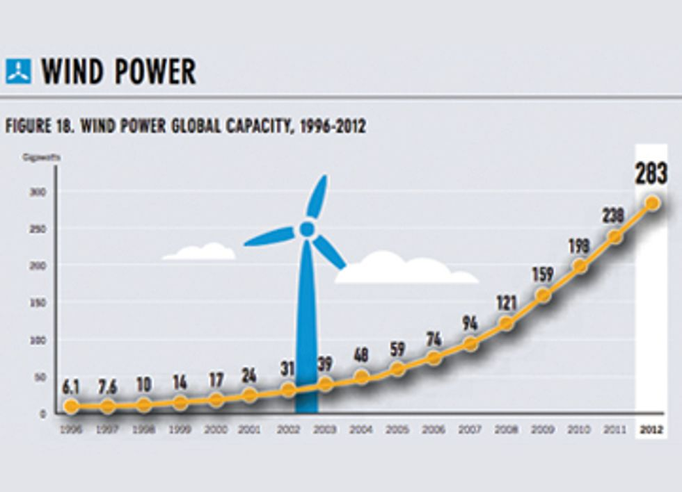 Global Wind Day: Celebrate Renewables and Demand an End to Fossil Fuel Subsidies