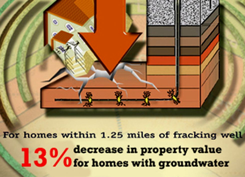 How Fracking Decreases Property Value