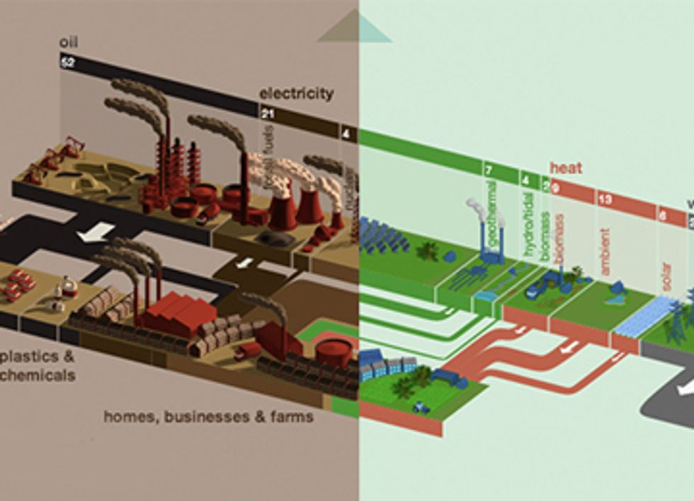 Interactive Website Compares Alternate Energy Futures