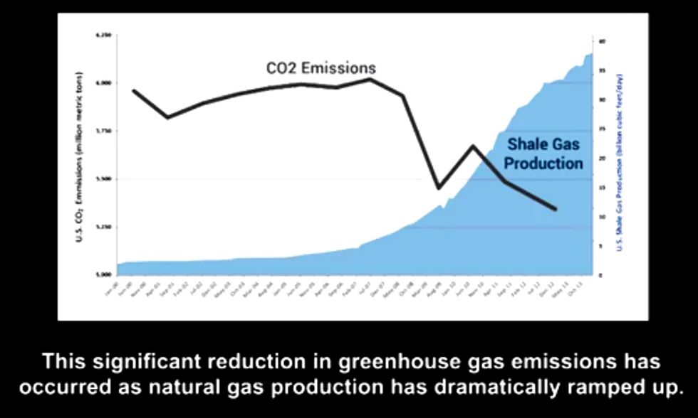 Appalling Earth Day Video Actually Thanks Fracking For Reducing Carbon Emissions